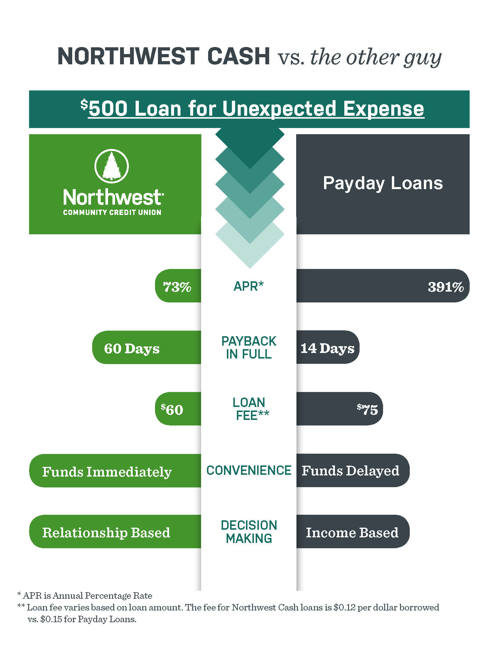 Northwest Cash loan versus Payday loan