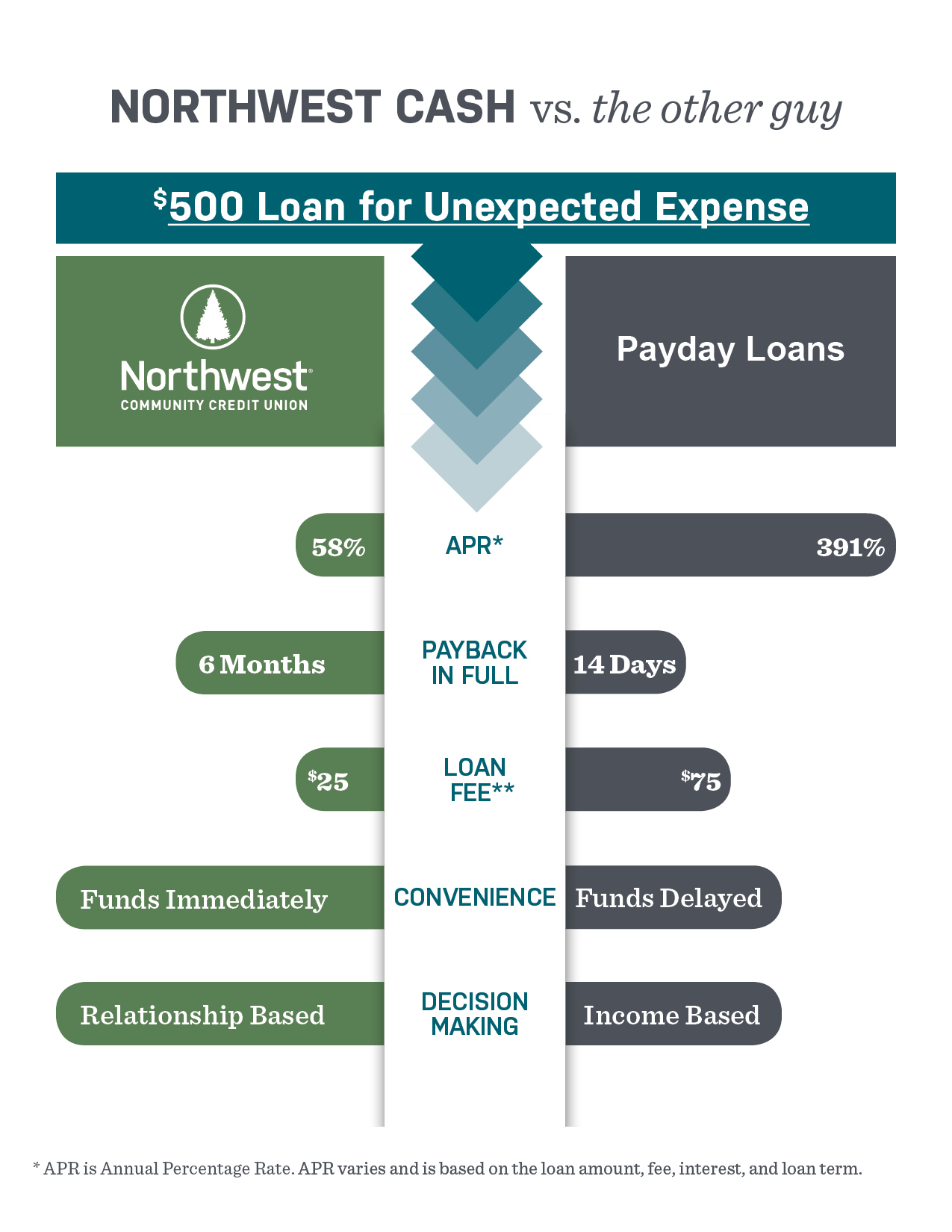 Northwest Cash loan versus Payday loan